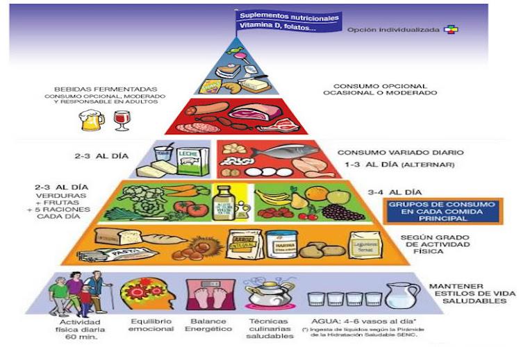 que es triangulo alimenticio
